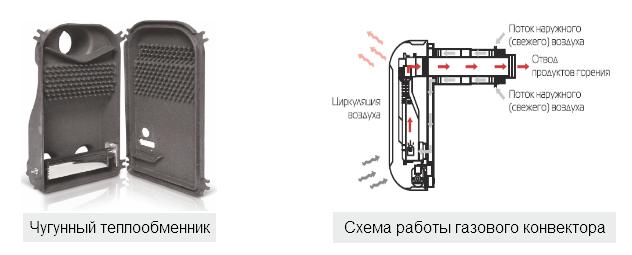 Пластинчатый теплообменник Funke FPG 31 Ижевск